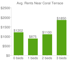 Graph of average rent prices for Coral Terrace
